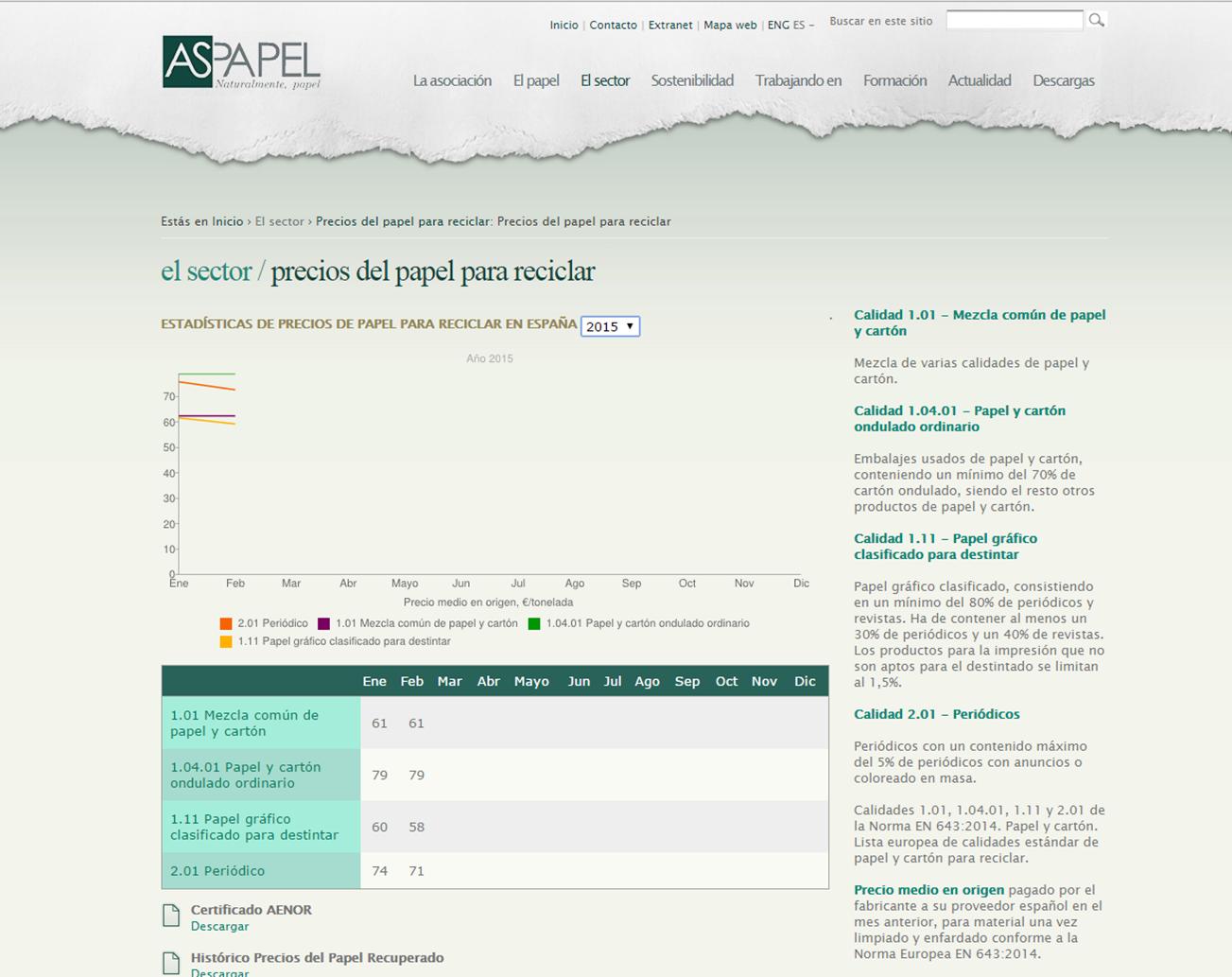 precios del papel para reciclar Aspapel